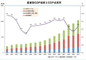 産業別GDP推移とGDP成長率