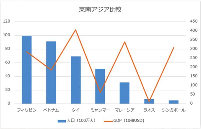 東南アジアのGDP比較
