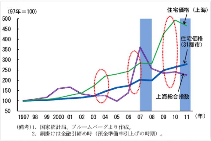 上海の物件事例から見る収益性の可能性